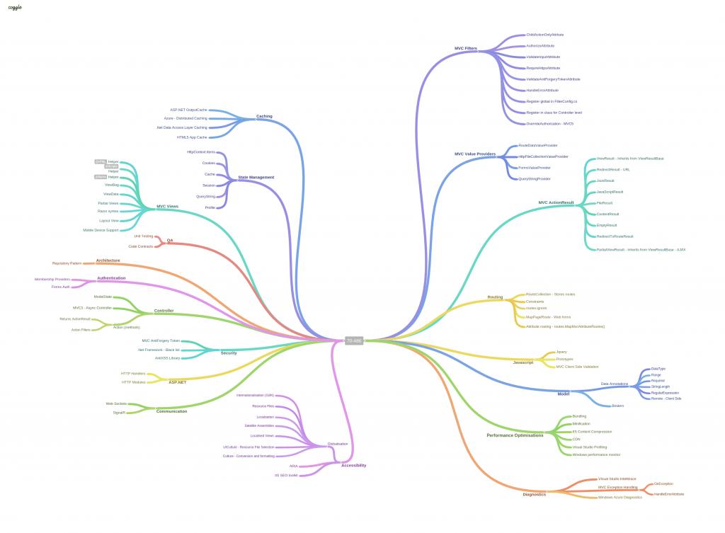 70-486 Mind Map