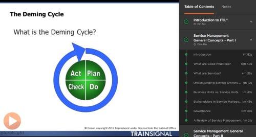 Pluralsight ITIL Training Screenshot