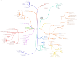 MB2-716 Coggle Mind Map