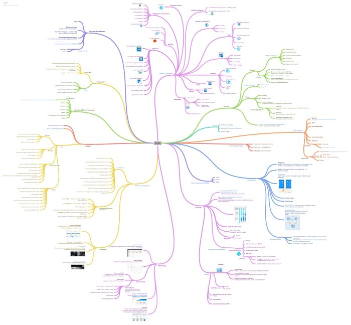 AZ-900 Mind Map