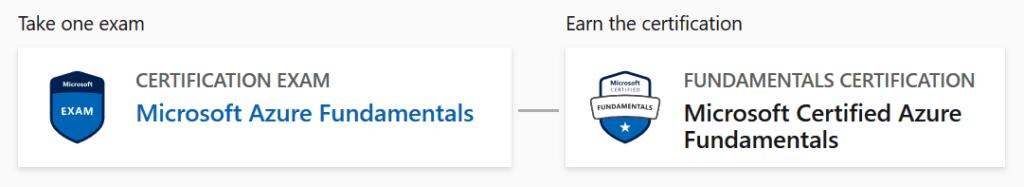 Azure Certification pathway